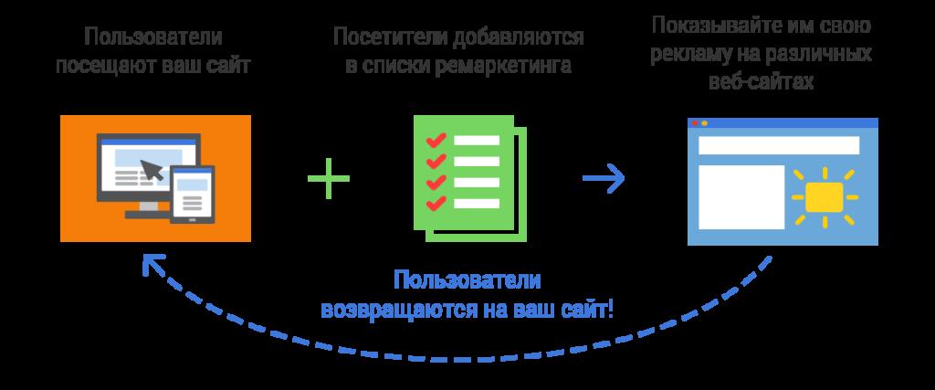 Ремаркетинг, ретаргетинг схема